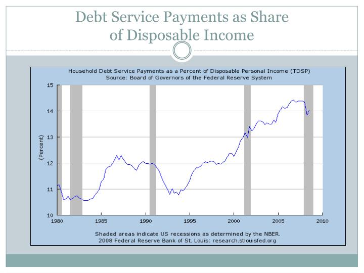 Debt Service Payments as Share