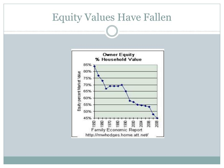 Equity Values Have Fallen