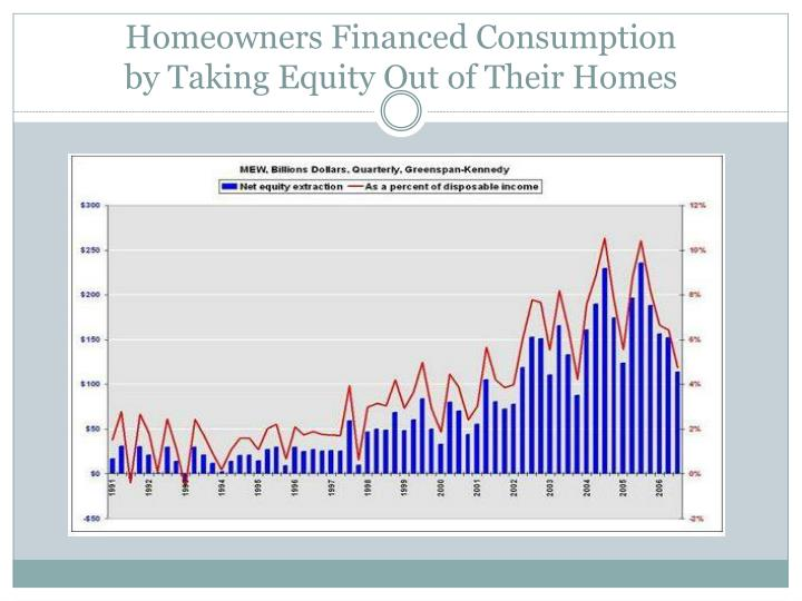 Homeowners Financed Consumption