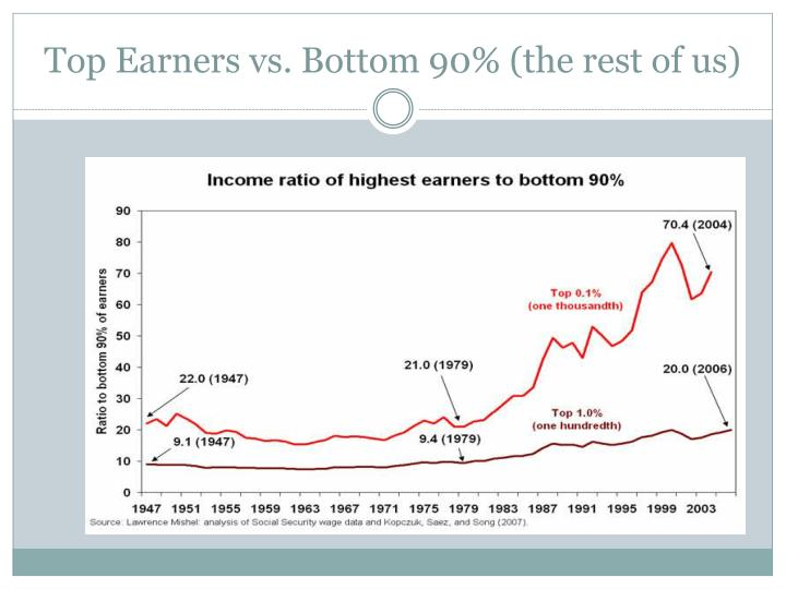 Top Earners vs. Bottom 90% (the rest of us)