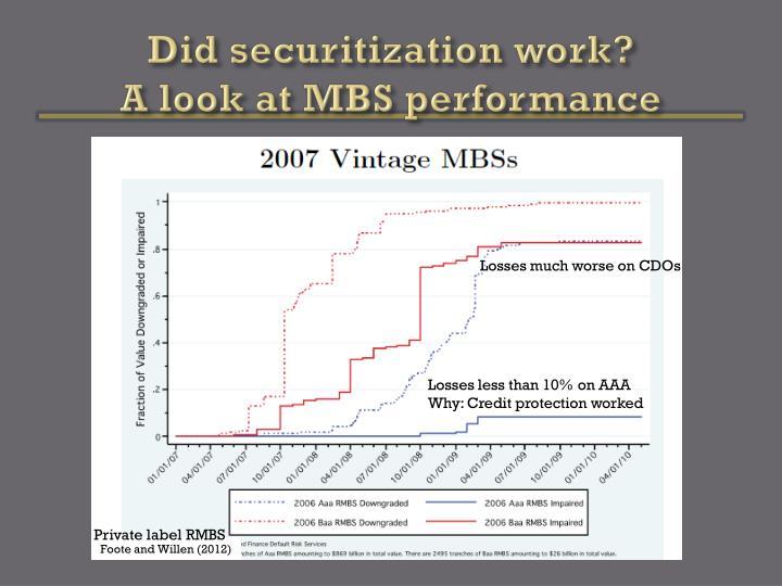 Did securitization work?