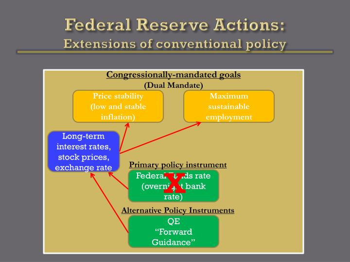 Federal Reserve Actions: