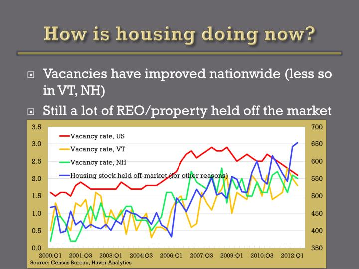 How is housing doing now?