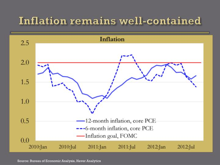 Inflation remains well-contained
