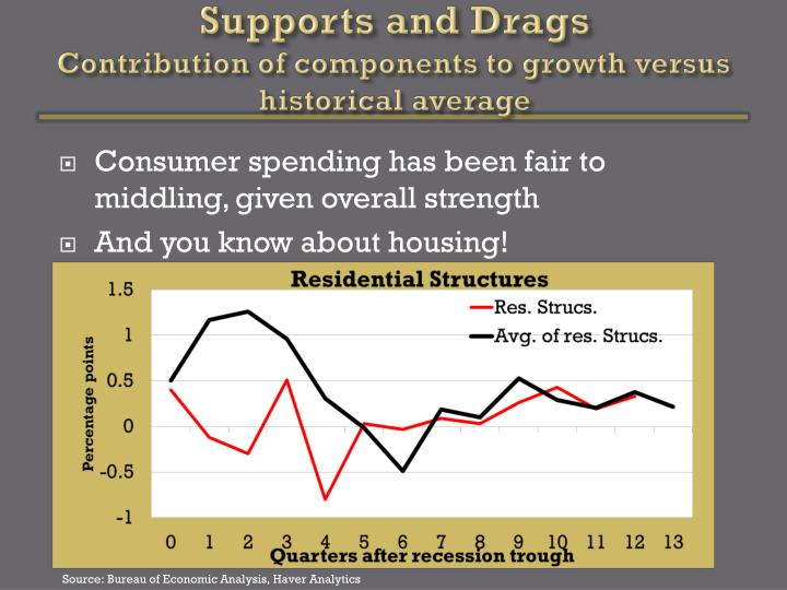 Supports and Drags