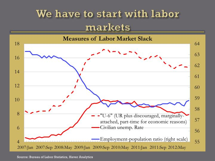 We have to start with labor markets