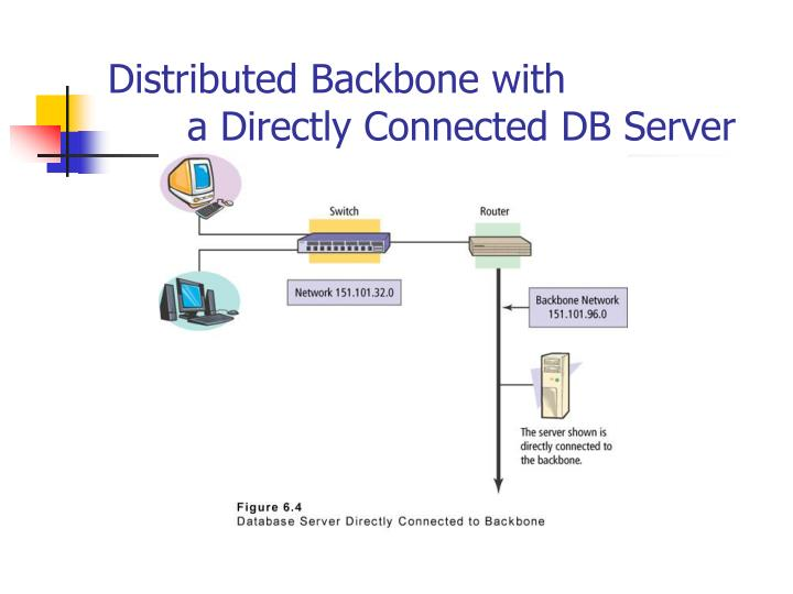 Distributed Backbone with