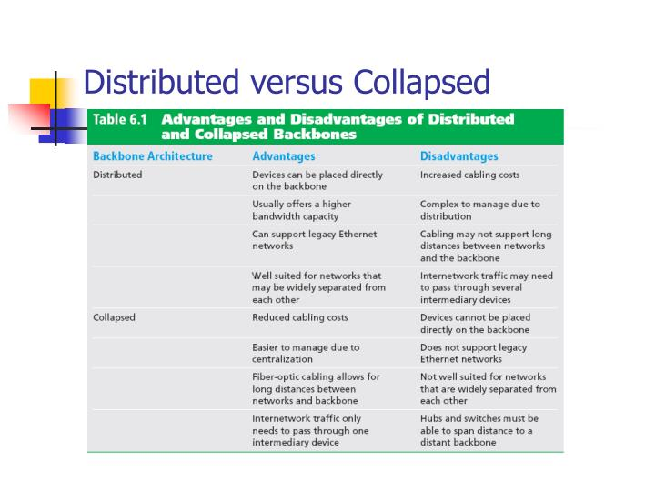 Distributed versus Collapsed
