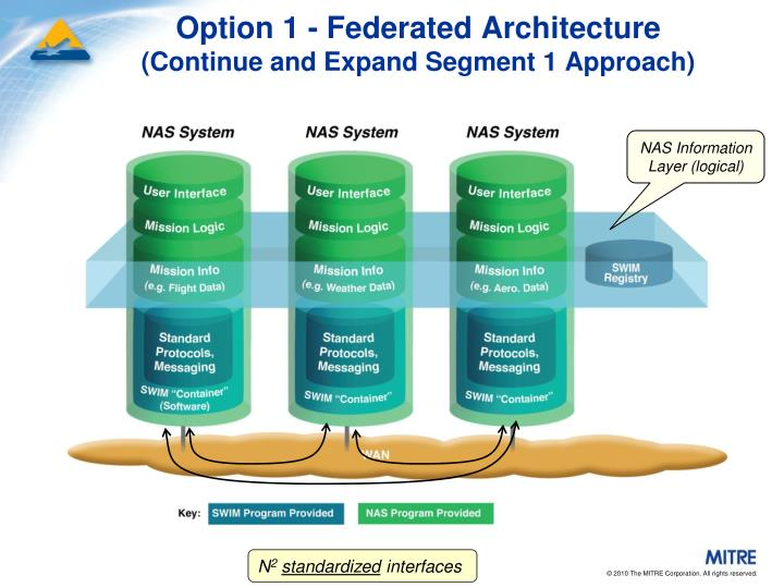 Option 1 - Federated Architecture