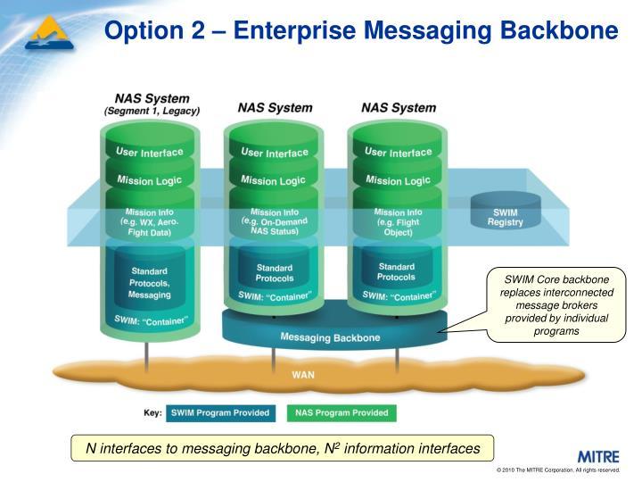 Option 2 – Enterprise Messaging Backbone