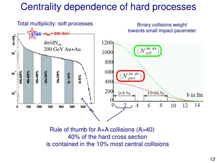 Centrality dependence of hard processes