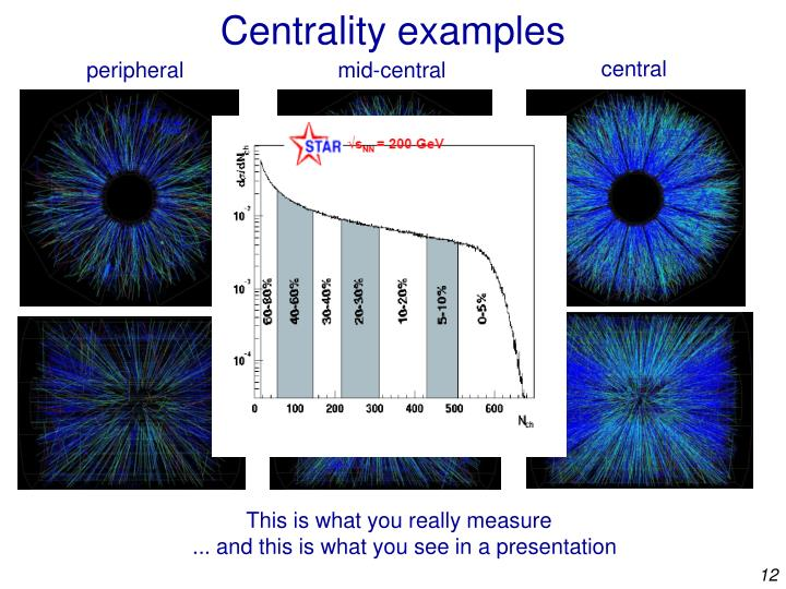 Centrality examples