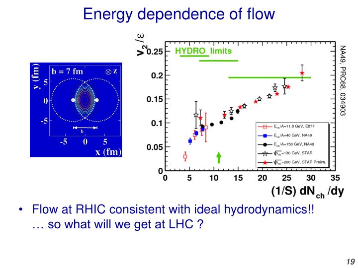 Energy dependence of flow