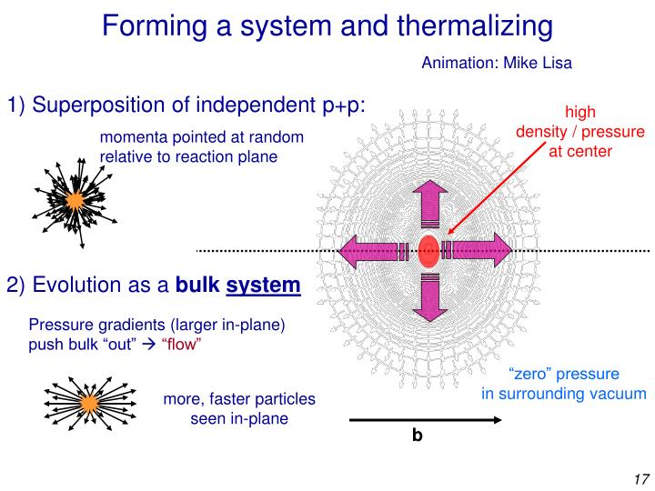 Forming a system and thermalizing