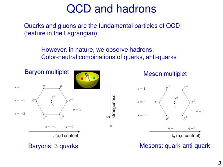 QCD and hadrons