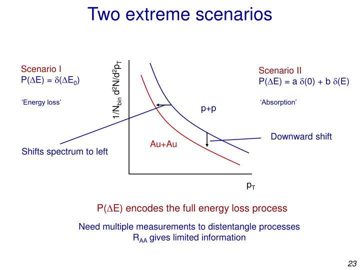Two extreme scenarios