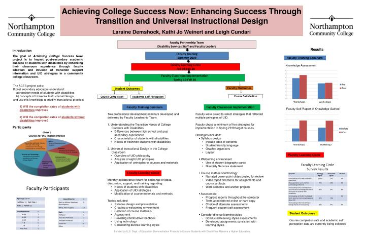 Achieving College Success Now: Enhancing Success Through Transition and Universal Instructional Desi...