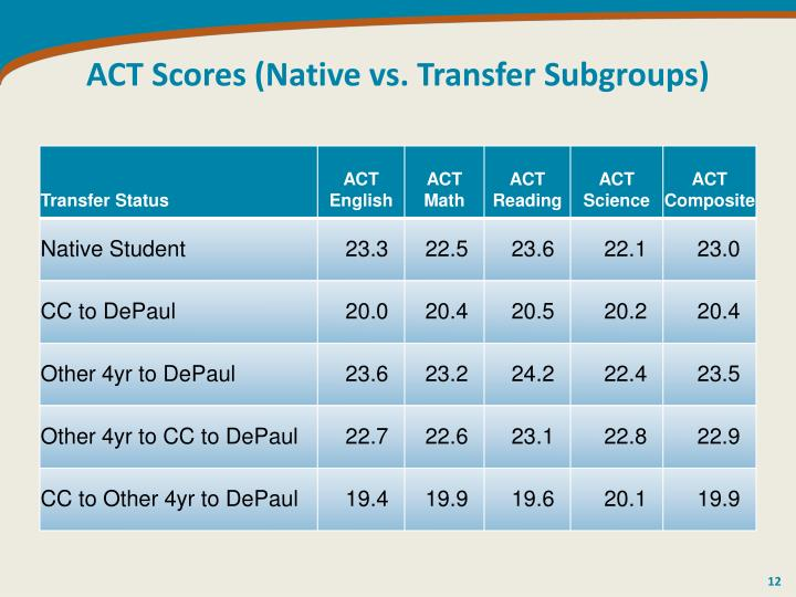 ACT Scores (Native vs. Transfer Subgroups)
