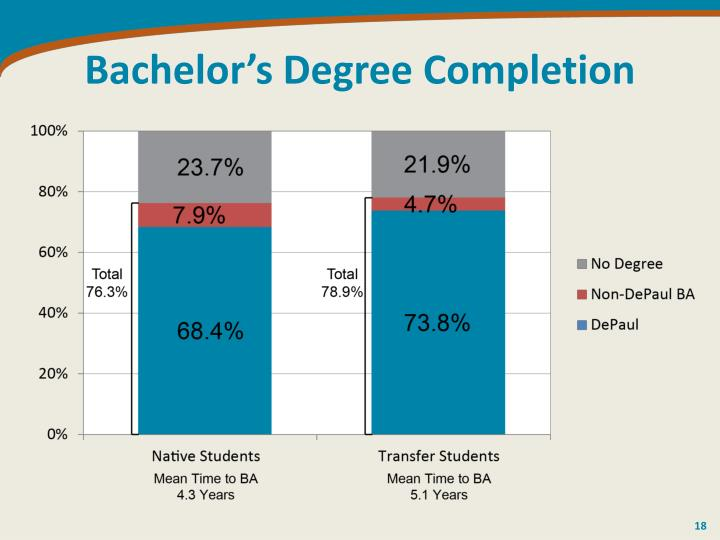 Bachelor's Degree Completion