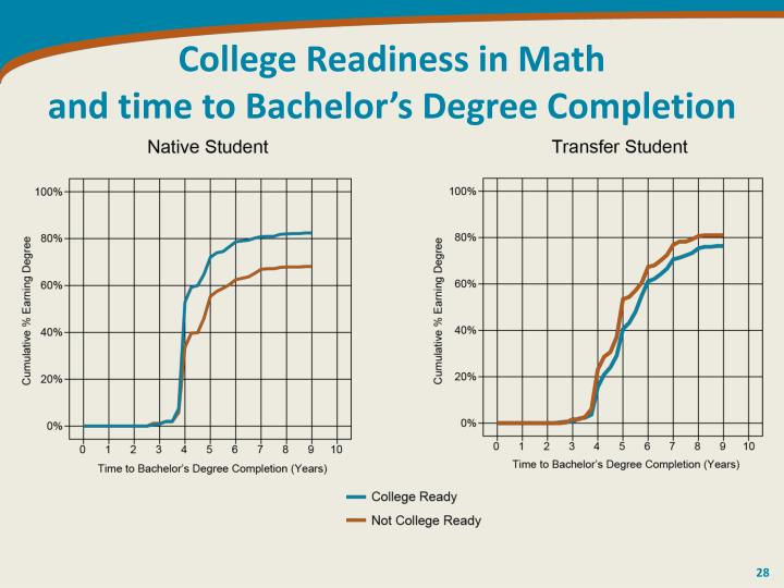 College Readiness in Math