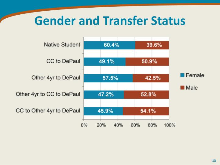 Gender and Transfer Status