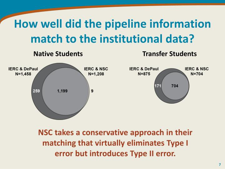 How well did the pipeline information match to the institutional data?