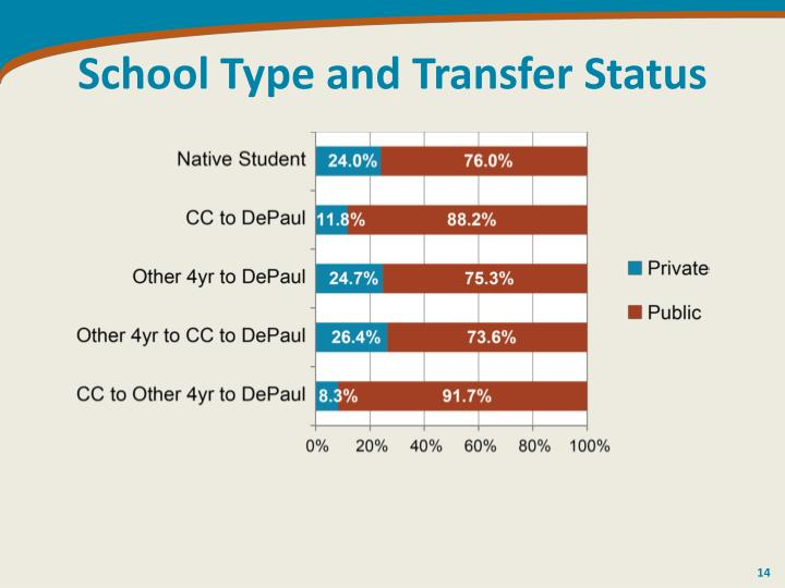 School Type and Transfer Status