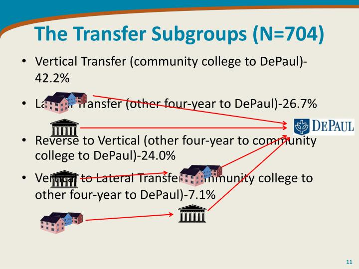 The Transfer Subgroups (N=704)