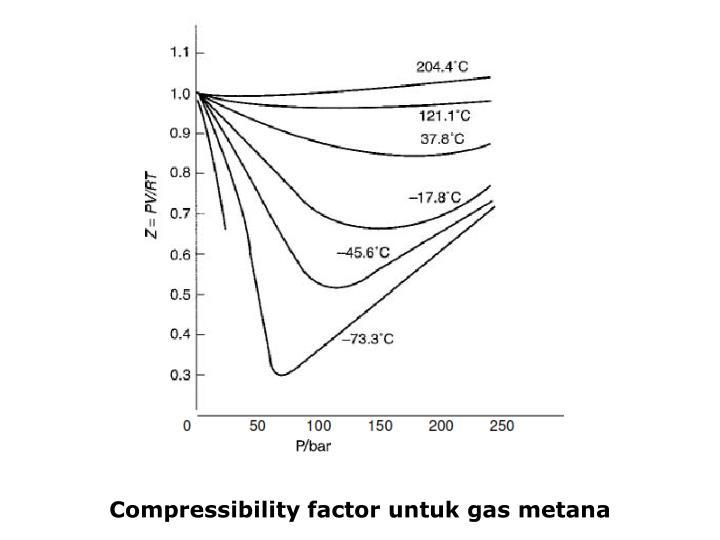 Compressibility factor