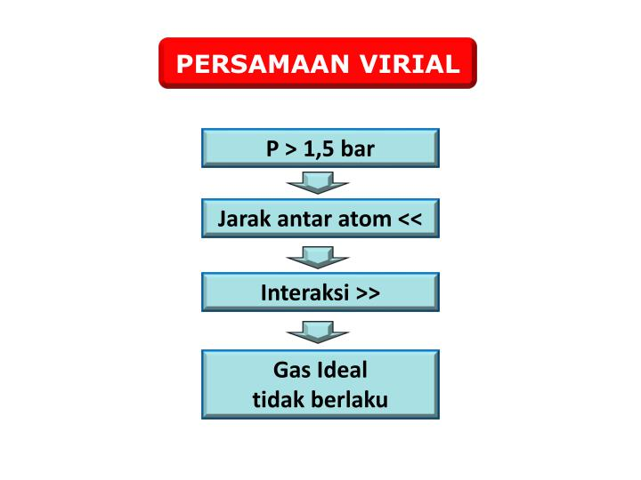PERSAMAAN VIRIAL