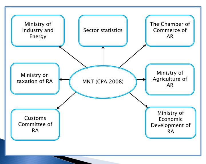 Ministry of Industry and Energy