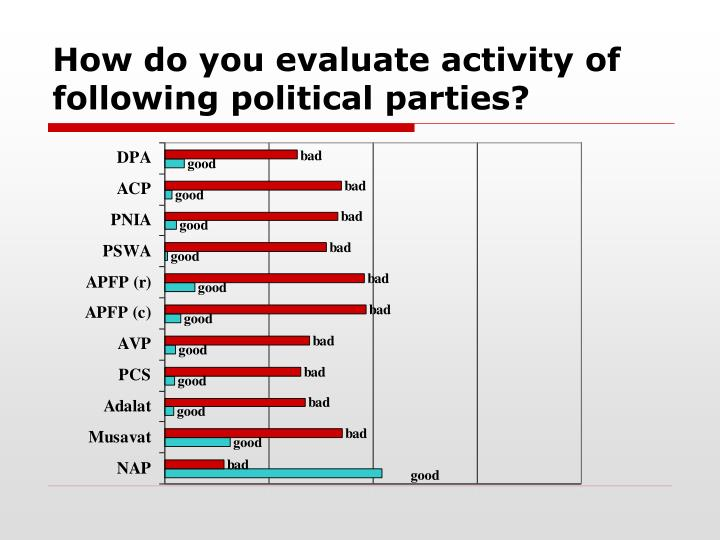 How do you evaluate activity of following political parties