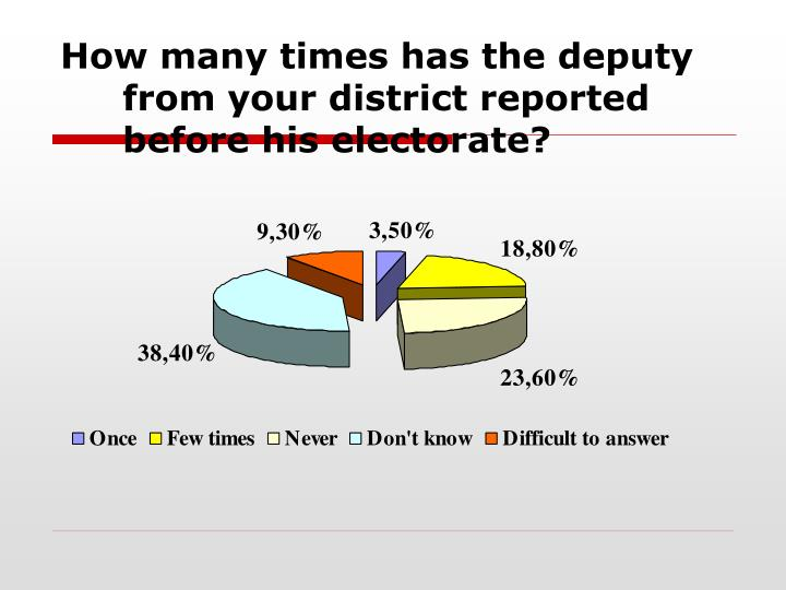 How many times has the deputy from your district reported before his electorate?