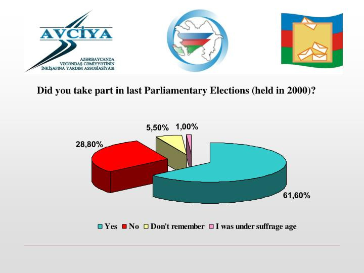 Did you take part in last Parliamentary Elections (held in 2000)?