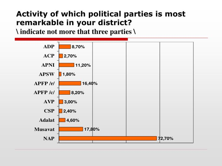 Activity of which political parties is most remarkable in your district