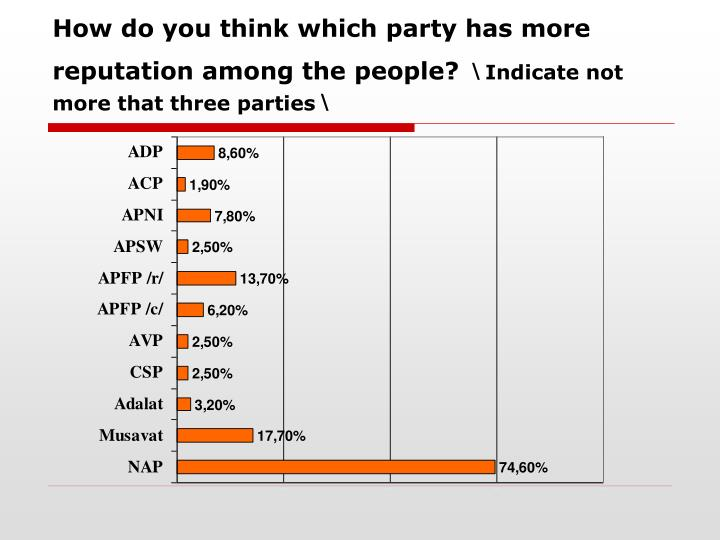 How do you think which party has more reputation among the people?