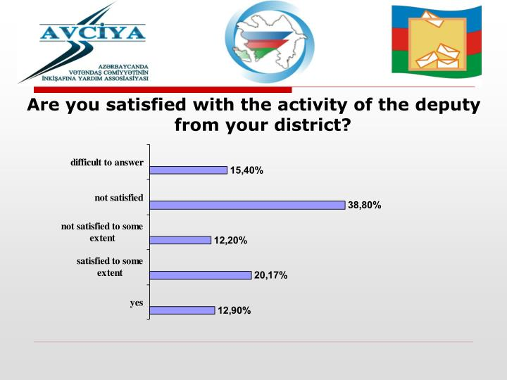 Are you satisfied with the activity of the deputy from your district?