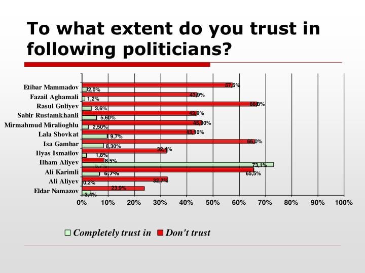 To what extent do you trust in following politicians
