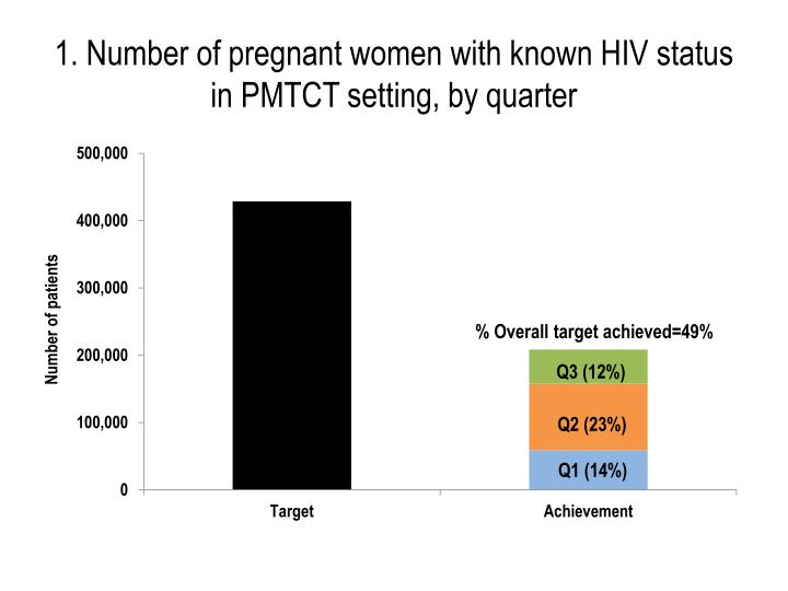 1. Number of pregnant women with known HIV status in PMTCT