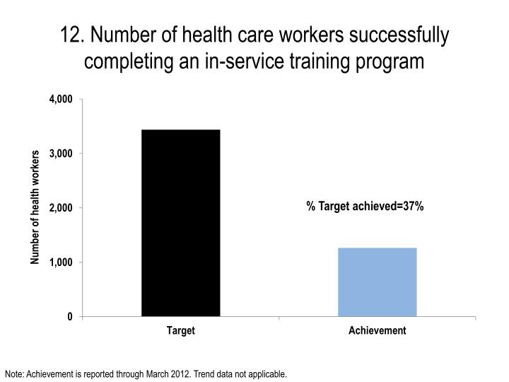 12. Number of health care workers successfully completing an in-service training program