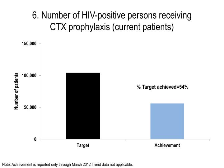 6. Number of HIV-positive persons receiving