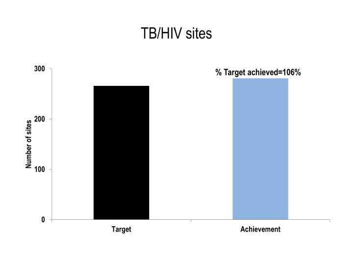 TB/HIV sites