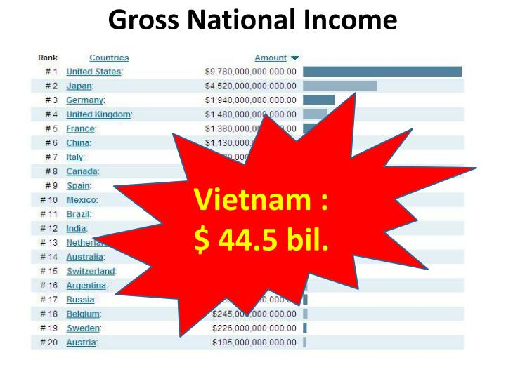 Gross National Income