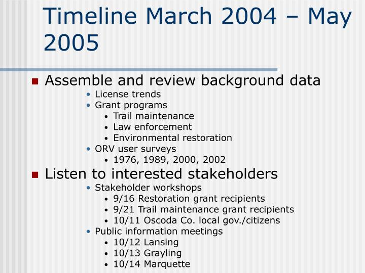 Timeline March 2004 – May 2005