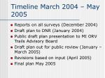 timeline march 2004 may 20052