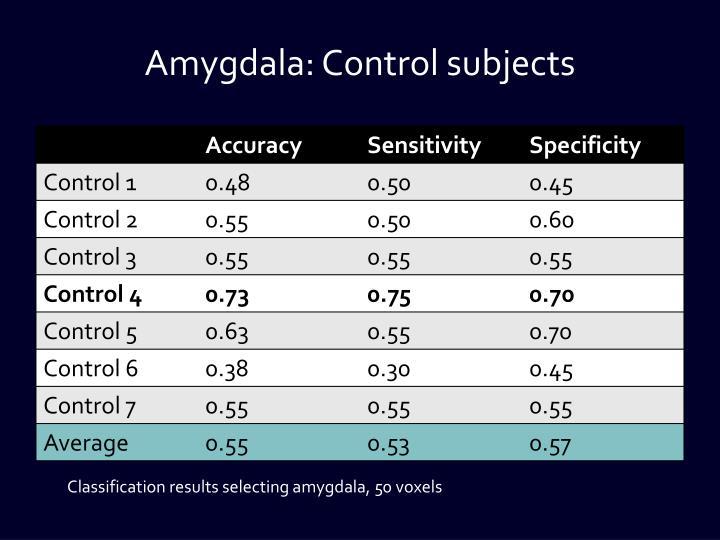 Amygdala: Control subjects