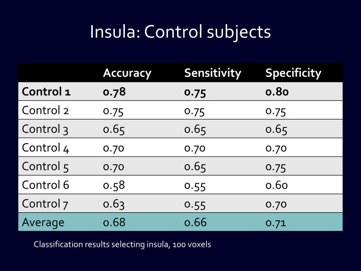 Insula: Control subjects