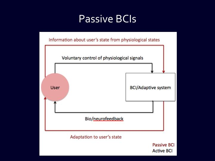 Passive BCIs