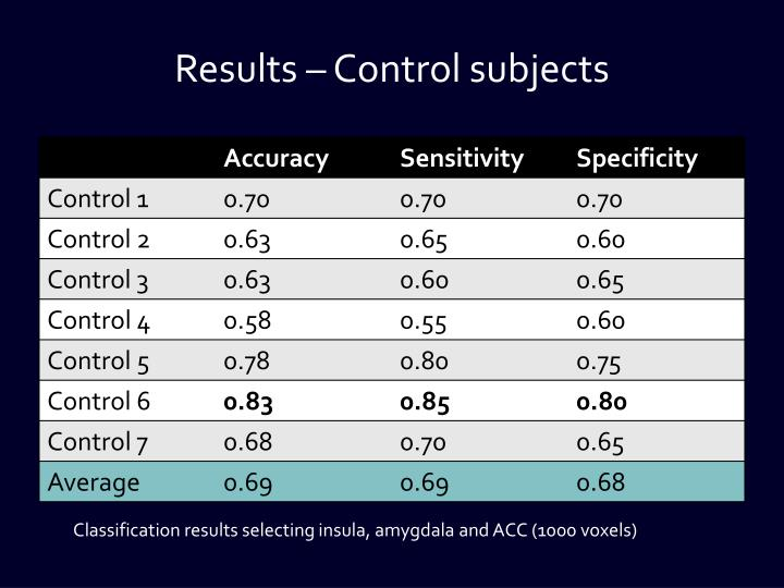 Results – Control subjects