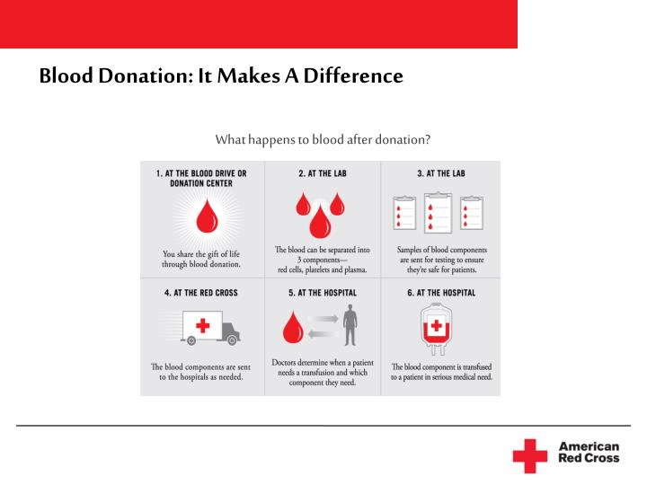 Blood Donation: It Makes A Difference
